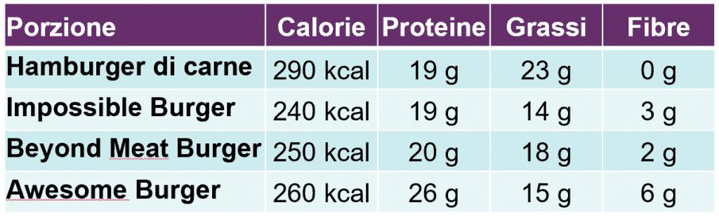 Tabella valori nutritivi hambuger